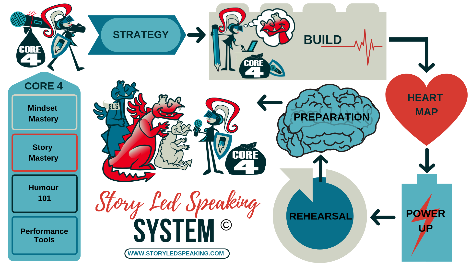 Story Led Speaking Road Map